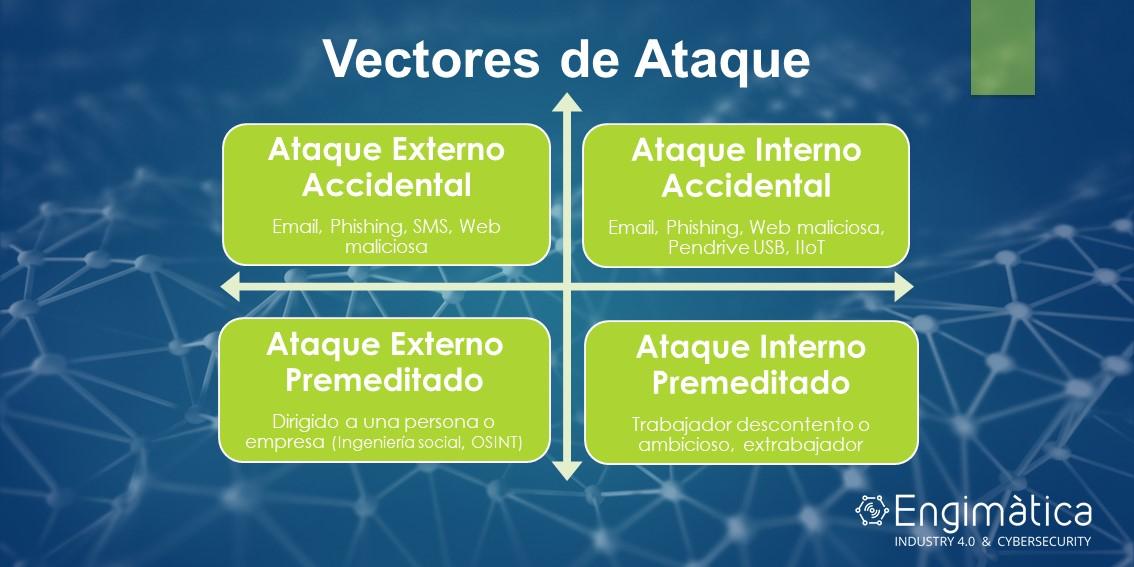 Procedencia de los ciberataques a Sistemas de Automatización y Control Industrial (IACS)